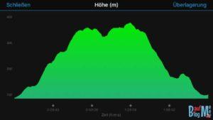Höhenprofil Scarrupata Ischia