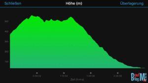 Höhenprofil Serrara nach Forio Ischia